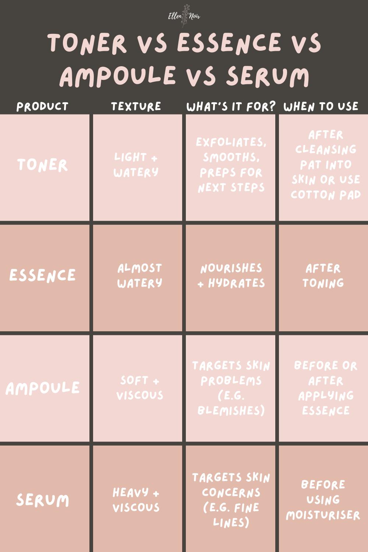 toner vs essence vs ampoule vs serum